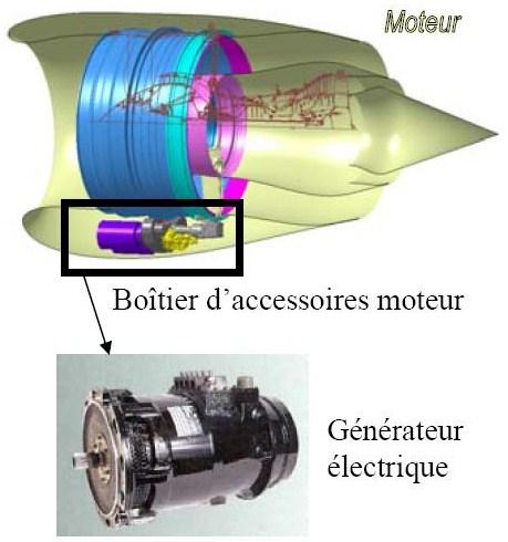 L 39 nergie embarqu e sur a ronef lectronique lp for Generateur d electricite prix