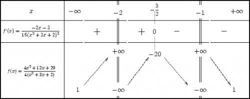 Tableaux de variations en LaTeX - Mathématiques - Pédagogie - Académie de Poitiers