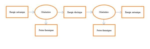 De Et CourantProductionConversions Génératrice D Transferts UVGqzMpS