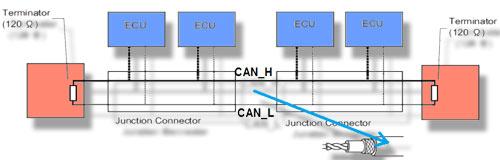 Bus can sur platines psoc5 sciences de l ing nieur for Architecture reseau