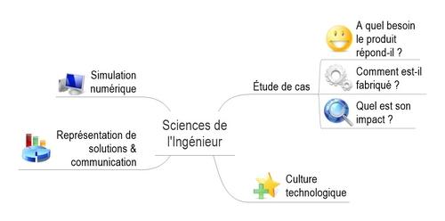 """Résultat de recherche d'images pour """"exploration sciences de l'ingénieur"""""""